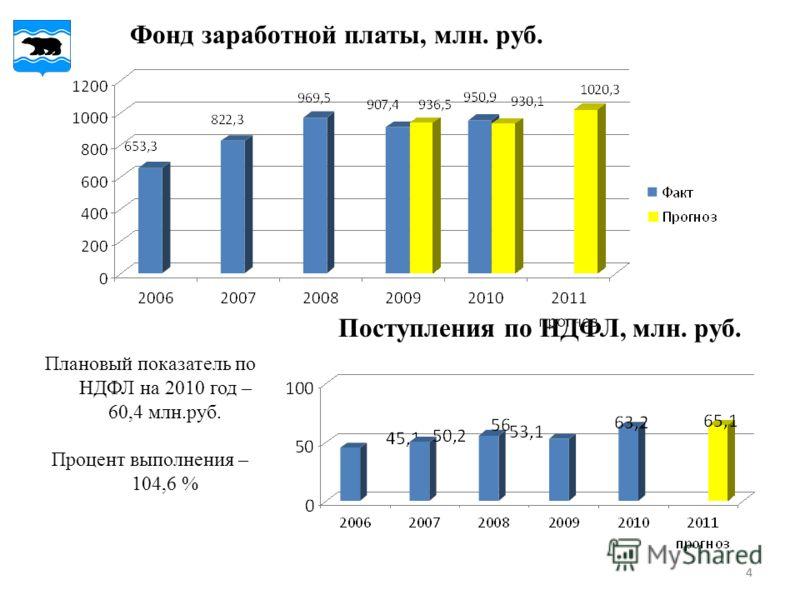 44 Поступления по НДФЛ, млн. руб. Плановый показатель по НДФЛ на 2010 год – 60,4 млн.руб. Процент выполнения – 104,6 % Фонд заработной платы, млн. руб.