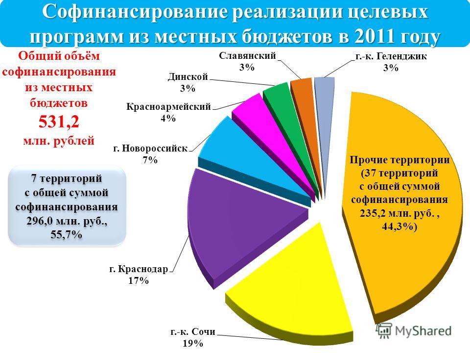 Софинансирование реализации целевых программ из местных бюджетов в 2011 году Прочие территории (37 территорий с общей суммой софинансирования 235,2 млн. руб., 44,3%) 7 территорий с общей суммой софинансирования 296,0 млн. руб., 55,7% 7 территорий с о