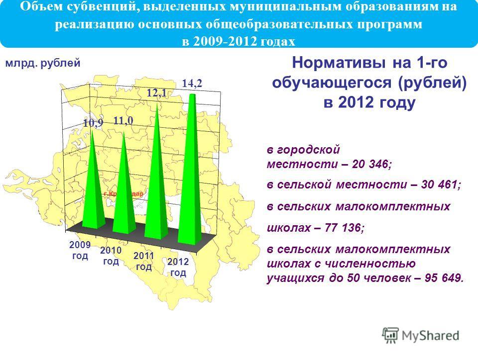 млрд. рублей Нормативы на 1-го обучающегося (рублей) в 2012 году в городской местности – 20 346; в сельской местности – 30 461; в сельских малокомплектных школах – 77 136; в сельских малокомплектных школах с численностью учащихся до 50 человек – 95 6