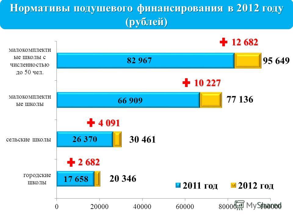 Нормативы подушевого финансирования в 2012 году (рублей)