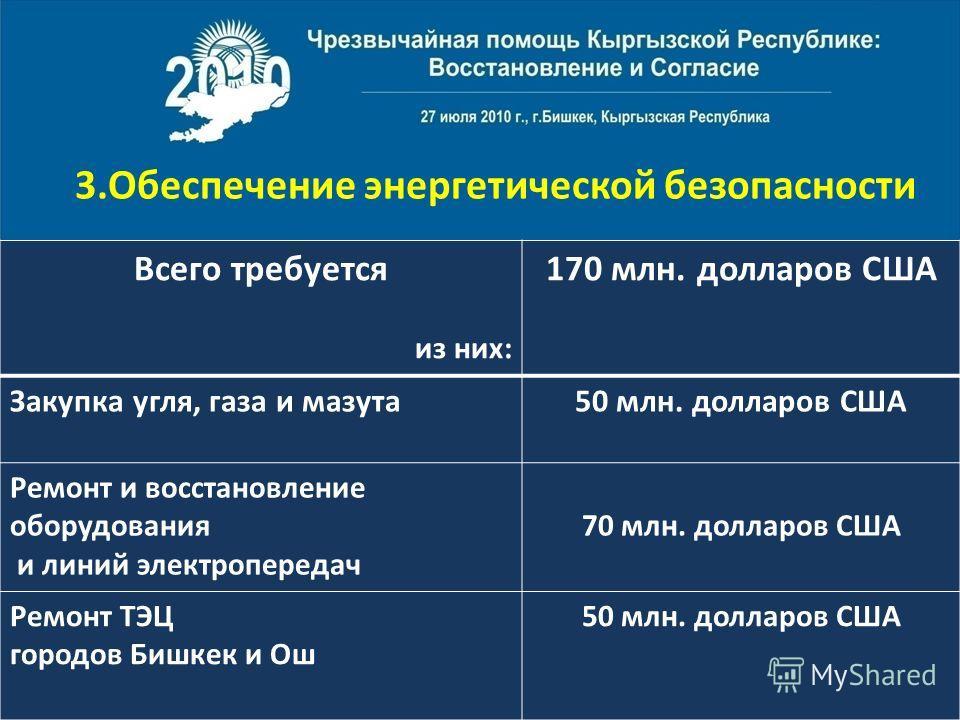 3.Обеспечение энергетической безопасности Всего требуется из них: 170 млн. долларов США Закупка угля, газа и мазута50 млн. долларов США Ремонт и восстановление оборудования и линий электропередач 70 млн. долларов США Ремонт ТЭЦ городов Бишкек и Ош 50