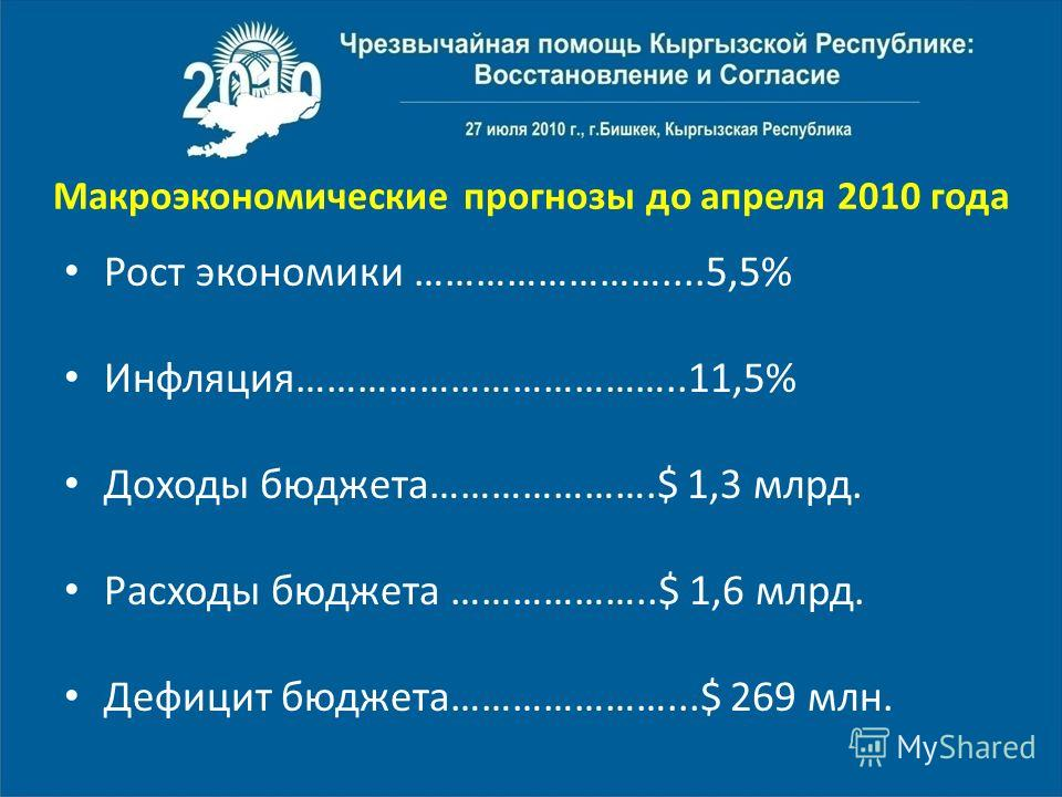 Макроэкономические прогнозы до апреля 2010 года Рост экономики ……………………....5,5% Инфляция………………………………..11,5% Доходы бюджета………………….$ 1,3 млрд. Расходы бюджета ………………..$ 1,6 млрд. Дефицит бюджета…………………...$ 269 млн.