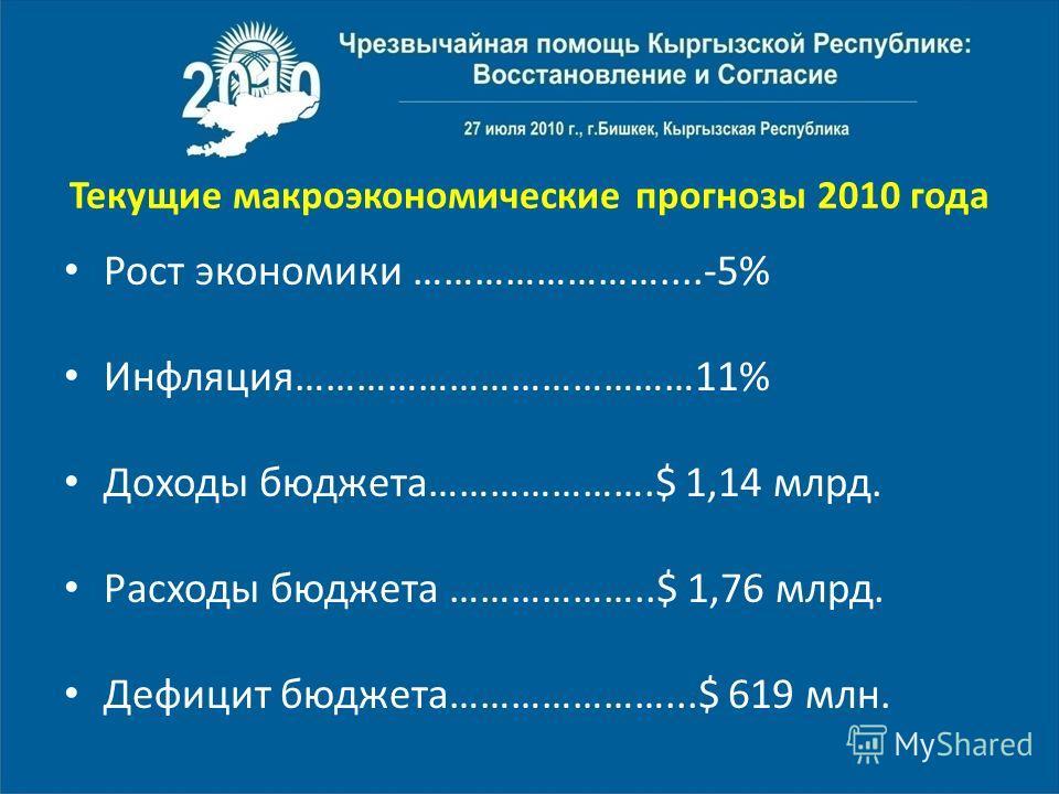 Текущие макроэкономические прогнозы 2010 года Рост экономики ……………………....-5% Инфляция…………………………………11% Доходы бюджета………………….$ 1,14 млрд. Расходы бюджета ………………..$ 1,76 млрд. Дефицит бюджета…………………...$ 619 млн.