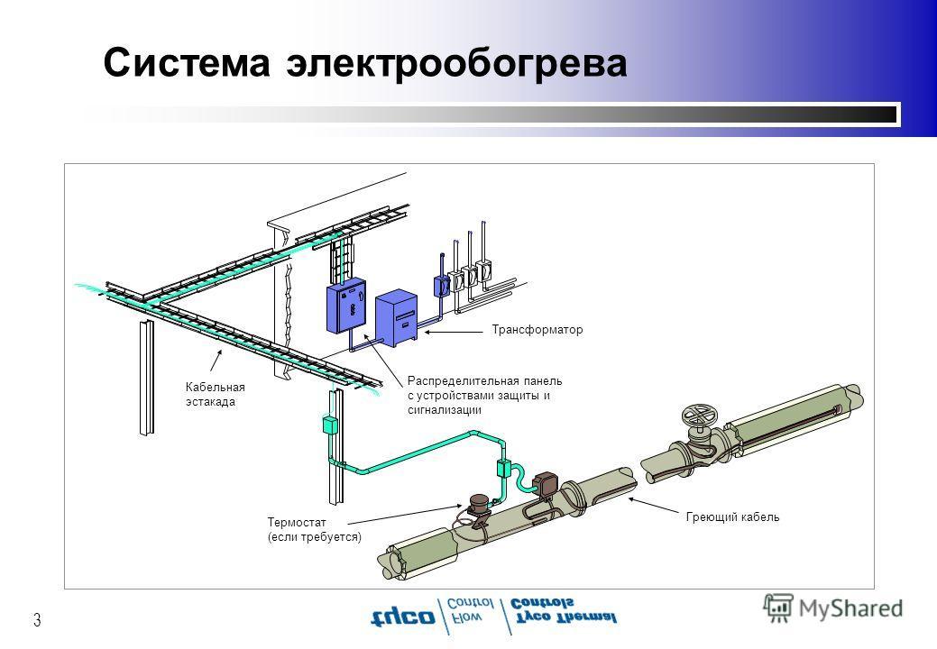 3 Система электрообогрева Трансформатор Распределительная панель с устройствами защиты и сигнализации Термостат (если требуется) Кабельная эстакада Греющий кабель