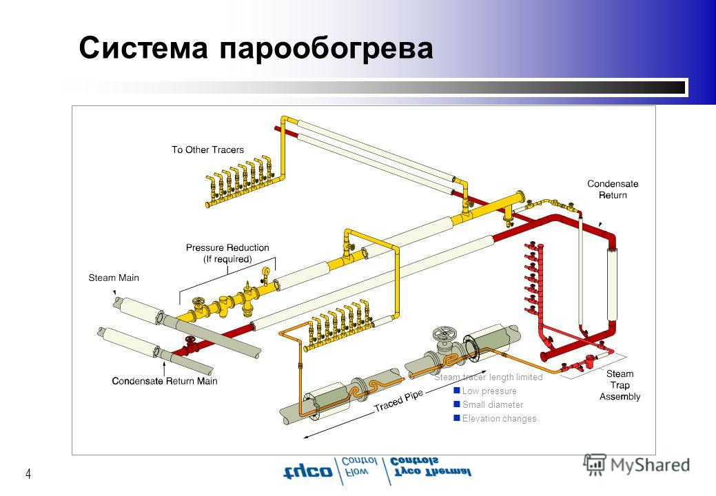 4 Система парообогрева Steam tracer length limited n Low pressure n Small diameter n Elevation changes