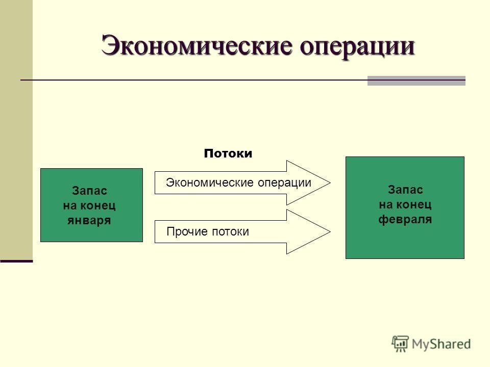 Экономические операции Потоки Экономические операции Прочие потоки Запас на конец января Запас на конец февраля