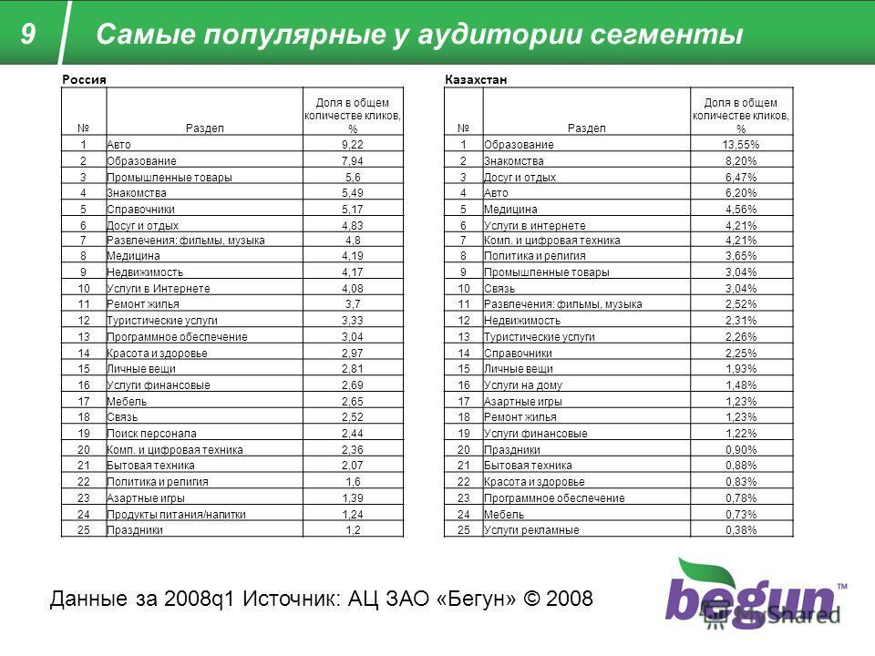 9 Самые популярные у аудитории сегменты РоссияКазахстан Раздел Доля в общем количестве кликов, %Раздел Доля в общем количестве кликов, % 1Авто9,221Образование13,55% 2Образование7,942Знакомства8,20% 3Промышленные товары5,63Досуг и отдых6,47% 4Знакомст