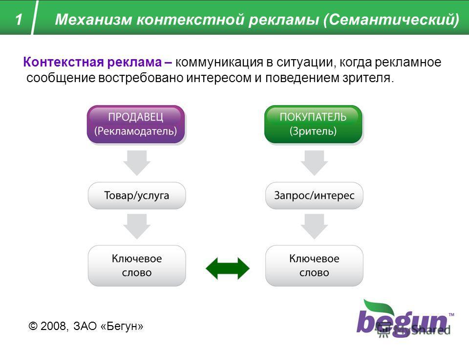 1 Механизм контекстной рекламы (Семантический) © 2008, ЗАО «Бегун» Контекстная реклама – коммуникация в ситуации, когда рекламное сообщение востребовано интересом и поведением зрителя.