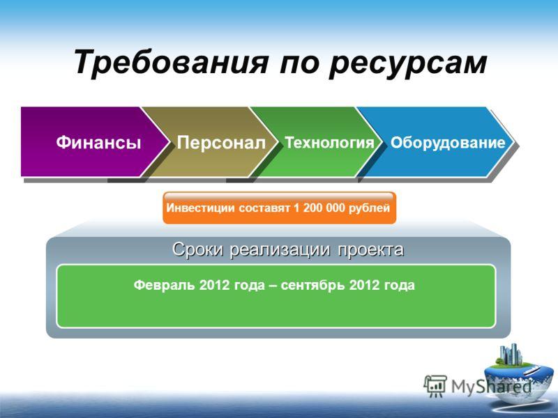 Требования по ресурсам Финансы Февраль 2012 года – сентябрь 2012 года Персонал Оборудование Сроки реализации проекта Инвестиции составят 1 200 000 рублей Технология