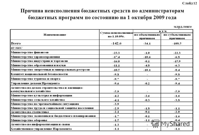 Причина неисполнения бюджетных средств по администраторам бюджетных программ по состоянию на 1 октября 2009 года млрд.тенге Слайд 12