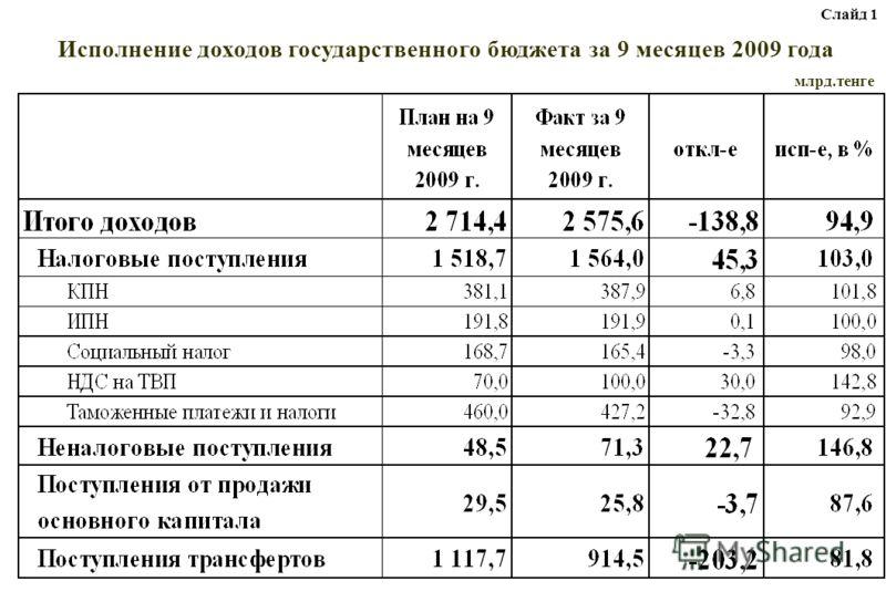 Исполнение доходов государственного бюджета за 9 месяцев 2009 года млрд.тенге Слайд 1