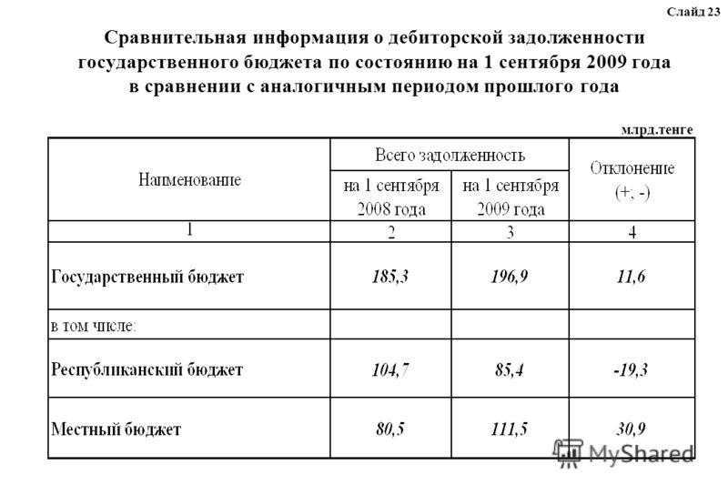 Сравнительная информация о дебиторской задолженности государственного бюджета по состоянию на 1 сентября 2009 года в сравнении с аналогичным периодом прошлого года млрд.тенге Слайд 23