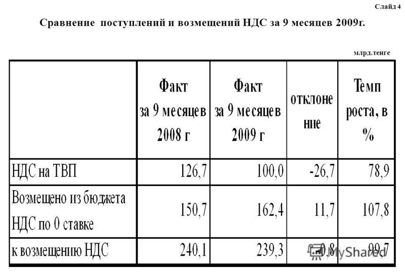 Слайд 4 Сравнение поступлений и возмещений НДС за 9 месяцев 2009г. млрд.тенге