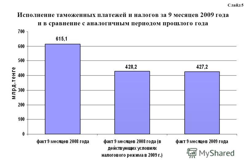 Исполнение таможенных платежей и налогов за 9 месяцев 2009 года и в сравнение с аналогичным периодом прошлого года Слайд 5