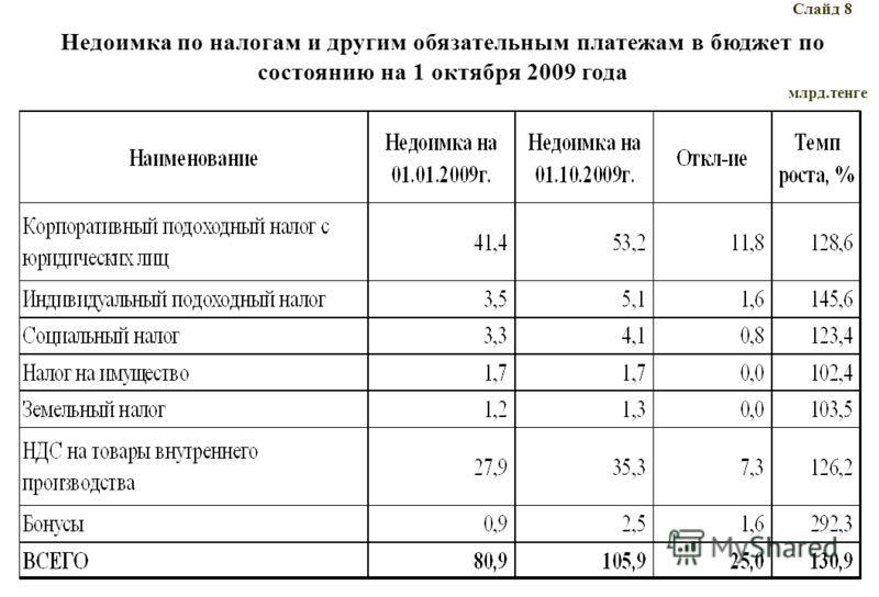 Недоимка по налогам и другим обязательным платежам в бюджет по состоянию на 1 октября 2009 года Слайд 8 млрд.тенге