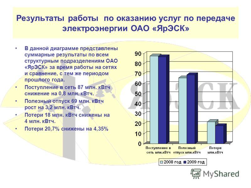 Результаты работы по оказанию услуг по передаче электроэнергии ОАО «ЯрЭСК» В данной диаграмме представлены суммарные результаты по всем структурным подразделениям ОАО «ЯрЭСК» за время работы на сетях и сравнение, с тем же периодом прошлого года. Пост