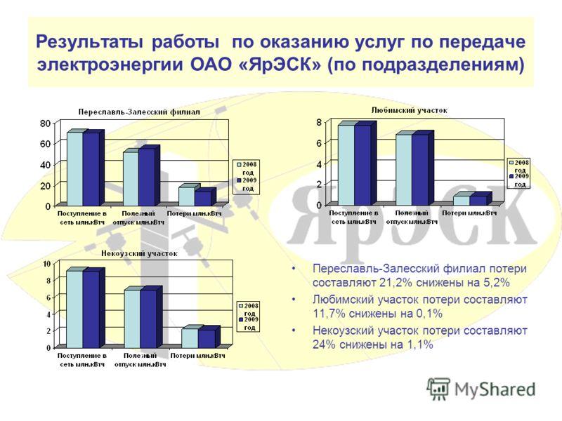 Результаты работы по оказанию услуг по передаче электроэнергии ОАО «ЯрЭСК» (по подразделениям) Переславль-Залесский филиал потери составляют 21,2% снижены на 5,2% Любимский участок потери составляют 11,7% снижены на 0,1% Некоузский участок потери сос