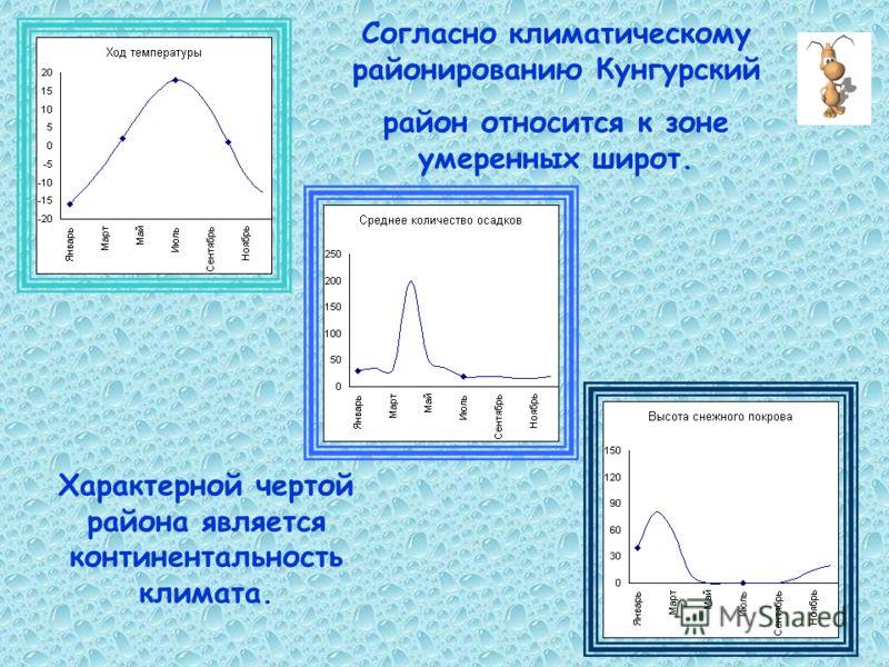 Согласно климатическому районированию Кунгурский район относится к зоне умеренных широт. Характерной чертой района является континентальность климата.