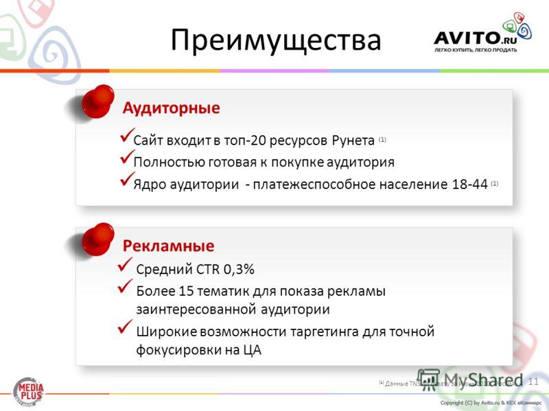 Преимущества Аудиторные Сайт входит в топ-20 ресурсов Рунета (1) Полностью готовая к покупке аудитория Ядро аудитории - платежеспособное население 18-44 (1) Рекламные Средний CTR 0,3% Более 15 тематик для показа рекламы заинтересованной аудитории Шир
