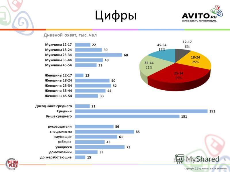 Данные TNS за Июнь 2010. Россия. Цифры 6 Дневной охват, тыс. чел