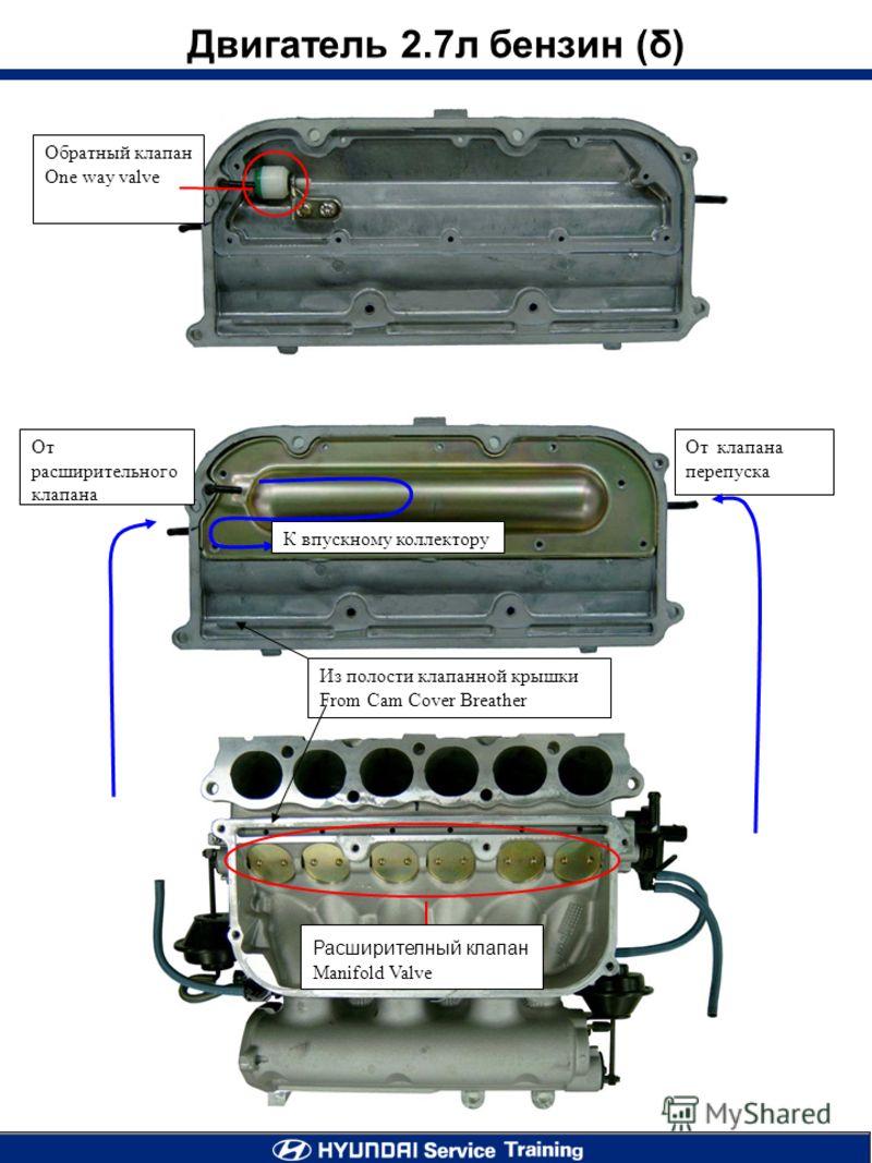 От расширительного клапана От клапана перепуска Из полости клапанной крышки From Cam Cover Breather Двигатель 2.7л бензин (δ) К впускному коллектору Расширителный клапан Manifold Valve Обратный клапан One way valve