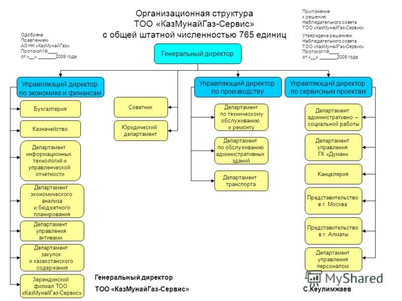 Организационная структура ТОО «КазМунайГаз-Сервис» с общей штатной численностью 765 единиц Генеральный директор Управляющий директор по экономике и финансам Управляющий директор по производству Управляющий директор по сервисным проектам Бухгалтерия К