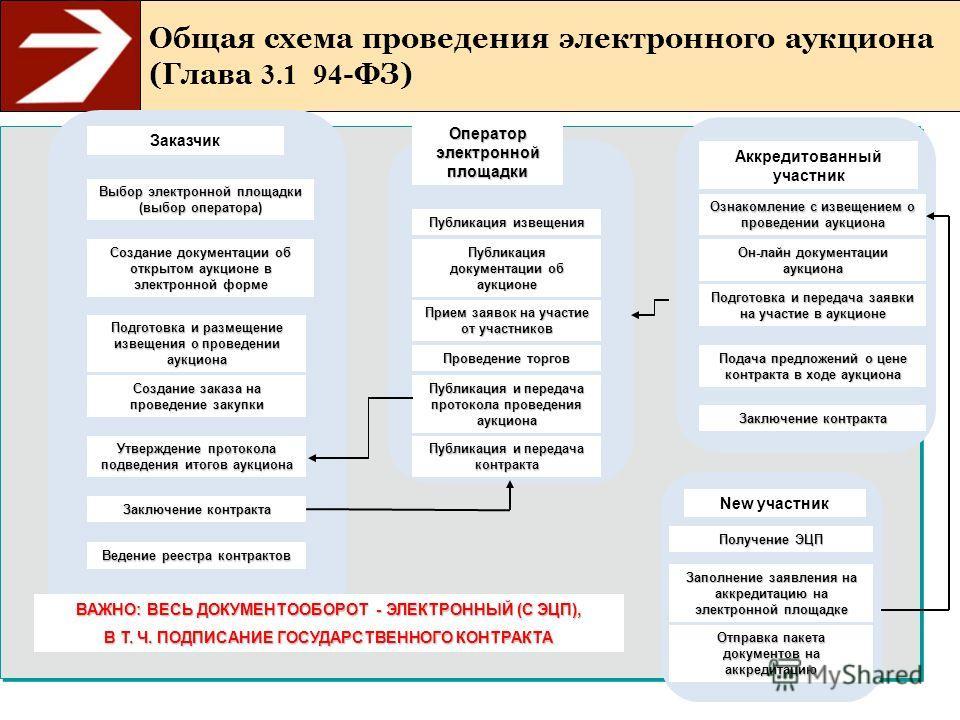 Общая схема проведения