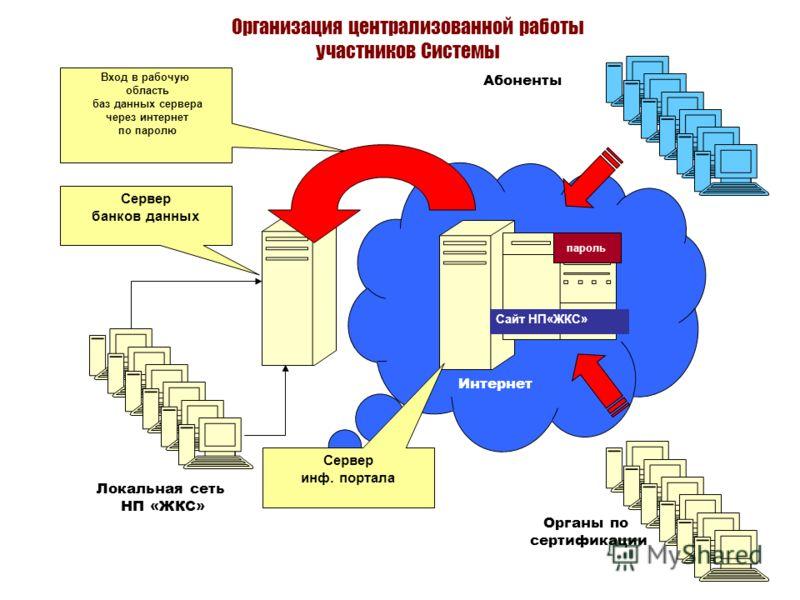Вход в рабочую область баз данных сервера через интернет по паролю Интернет Абоненты Органы по сертификации Локальная сеть НП «ЖКС» Сервер банков данных пароль Сайт НП«ЖКС» Сервер инф. портала Организация централизованной работы участников Системы