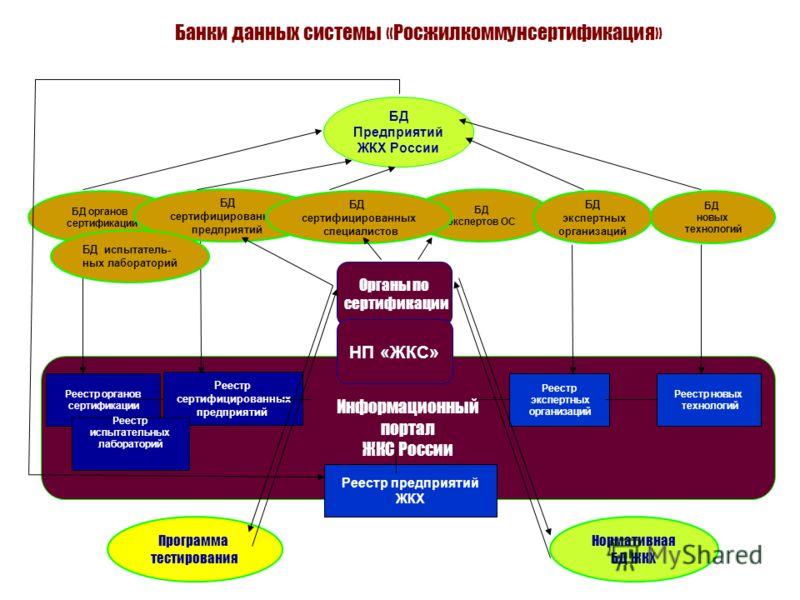 Филиалы росжилкоммунсертификация сертификация продукции методы контрол