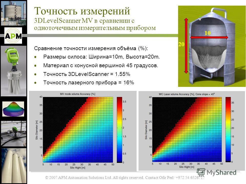 © 2007 APM Automation Solutions Ltd. All rights reserved. Contact Ofir Perl: +972 54 6526717 Точность измерений 3DLevelScanner MV в сравнении с одноточечным измерительным прибором Сравнение точности измерения объёма (%): Размеры силоса: Ширина=10m, В