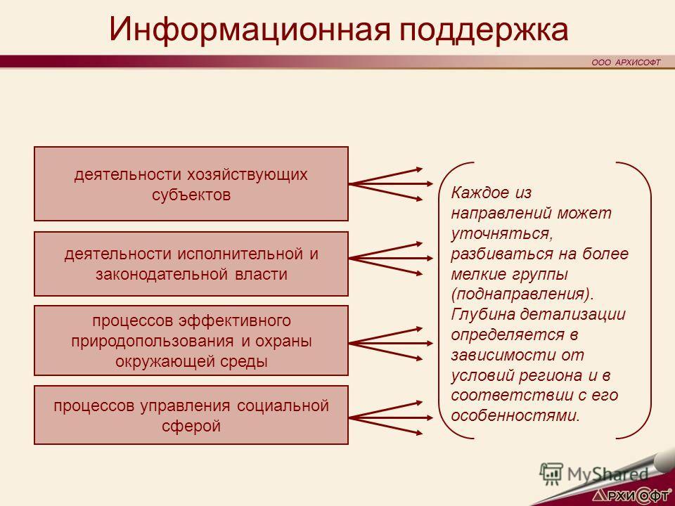 Информационная поддержка Каждое из направлений может уточняться, разбиваться на более мелкие группы (поднаправления). Глубина детализации определяется в зависимости от условий региона и в соответствии с его особенностями. деятельности хозяйствующих с