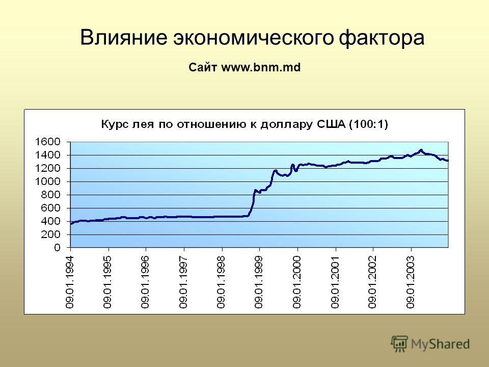 Влияние экономического фактора Сайт www.bnm.md