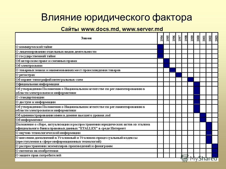 Влияние юридического фактора Сайты www.docs.md, www.server.md