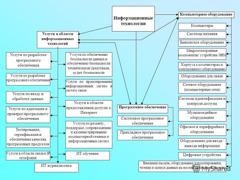 Информационные технологии Программное обеспечение Системное программное обеспечение Прикладное программное обеспечение Компьютерное оборудование Компьютеры Микроэлектронные компоненты/ устройства ЭВМ Системы питания Внешняя память, оборудование для к