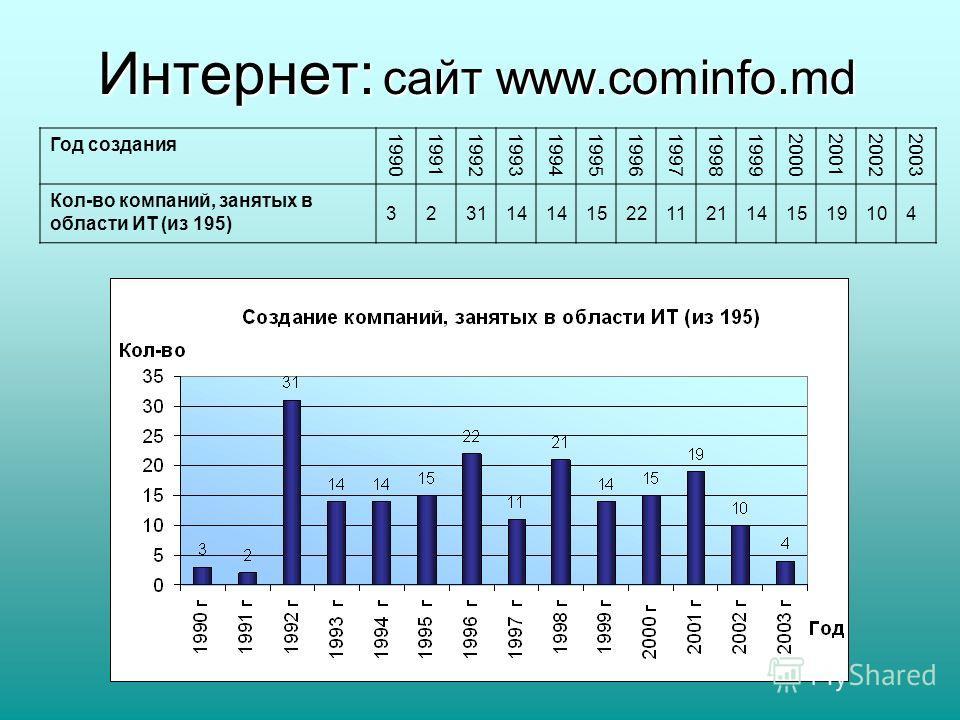 Интернет: сайт www.cominfo.md Год создания 19901991199219931994199519961997199819992000200120022003 Кол-во компаний, занятых в области ИТ (из 195) 323114 15221121141519104