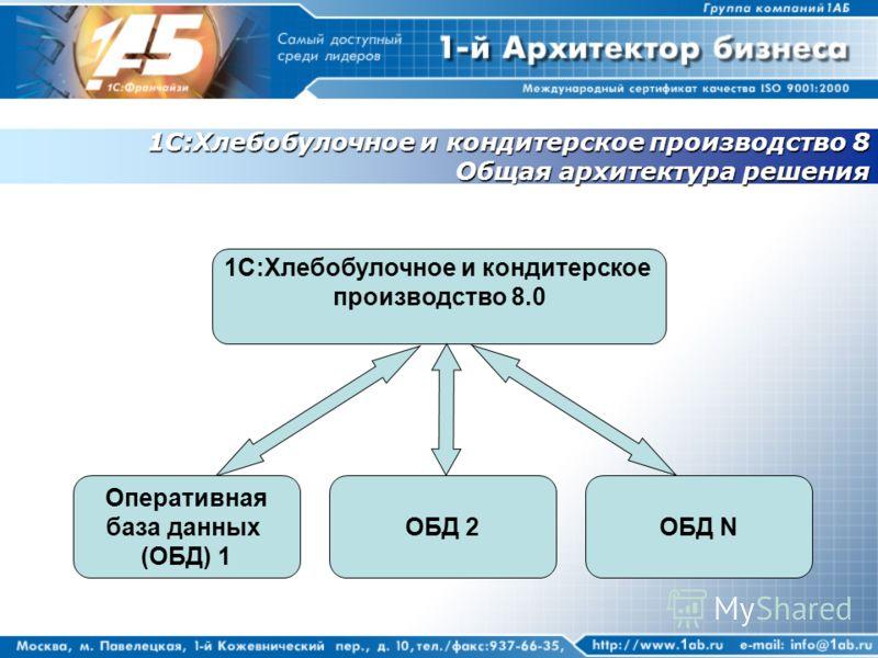 1С:Хлебобулочное и кондитерское производство 8 Общая архитектура решения 1С:Хлебобулочное и кондитерское производство 8.0 Оперативная база данных (ОБД) 1 ОБД 2ОБД N