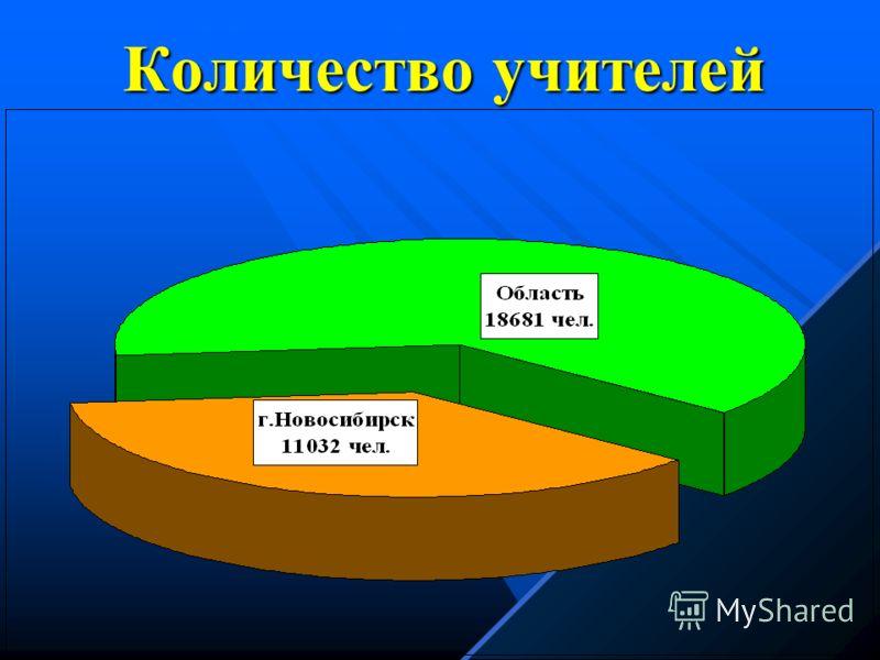 Сеть школ Новосибирской области