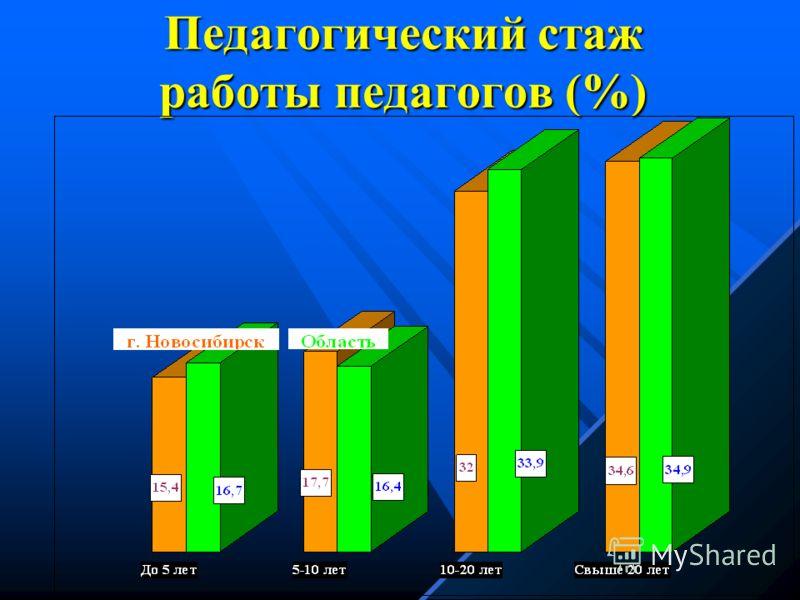 Распределение учителей по присвоенной квалификации