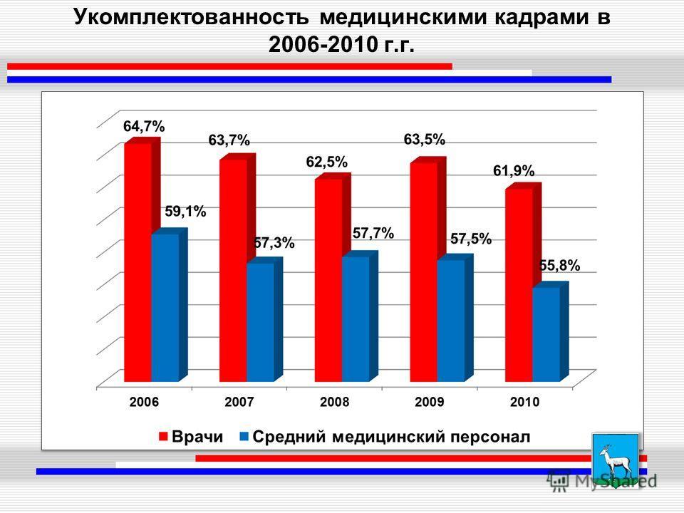 Укомплектованность медицинскими кадрами в 2006-2010 г.г.