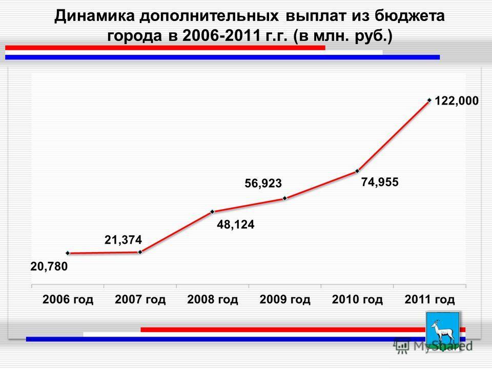 Динамика дополнительных выплат из бюджета города в 2006-2011 г.г. (в млн. руб.)