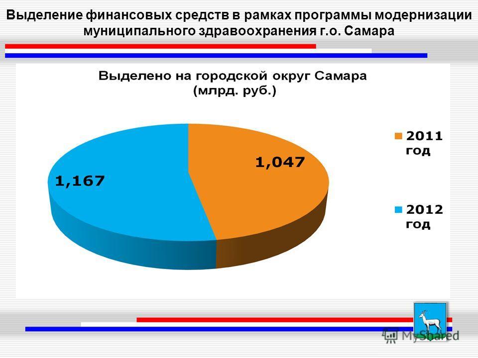 Выделение финансовых средств в рамках программы модернизации муниципального здравоохранения г.о. Самара