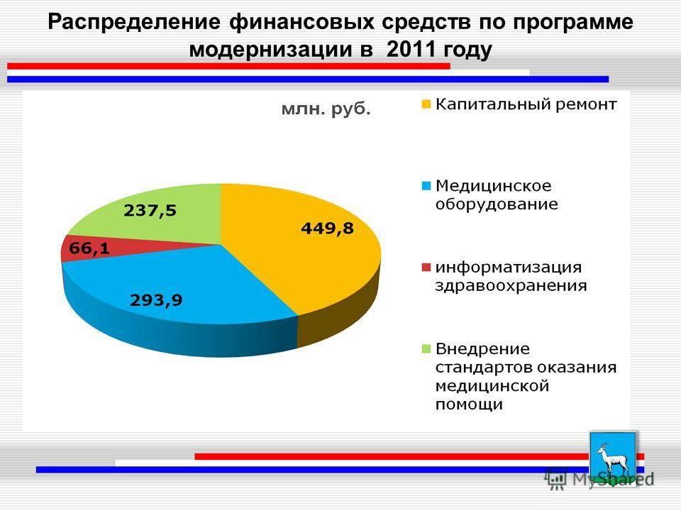 Распределение финансовых средств по программе модернизации в 2011 году
