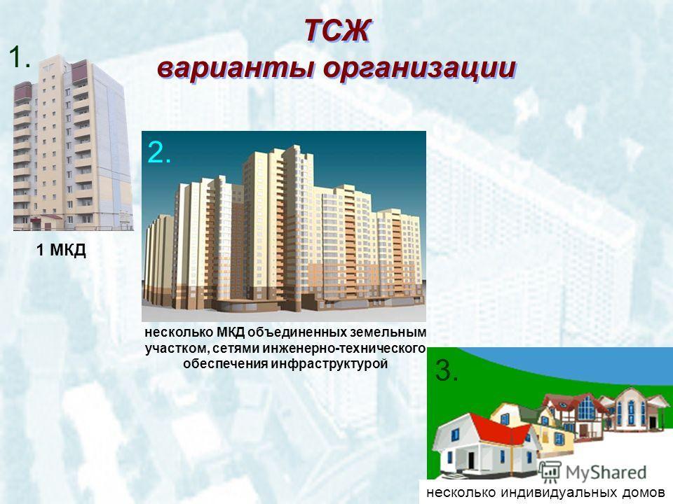 ТСЖ варианты организации ТСЖ варианты организации 1. 2. 3. 1 МКД несколько МКД объединенных земельным участком, сетями инженерно-технического обеспечения инфраструктурой несколько индивидуальных домов