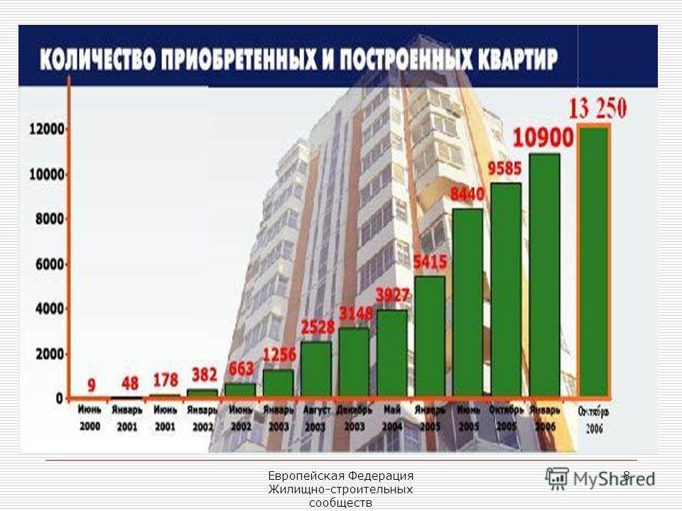 Европейская Федерация Жилищно-строительных сообществ 8