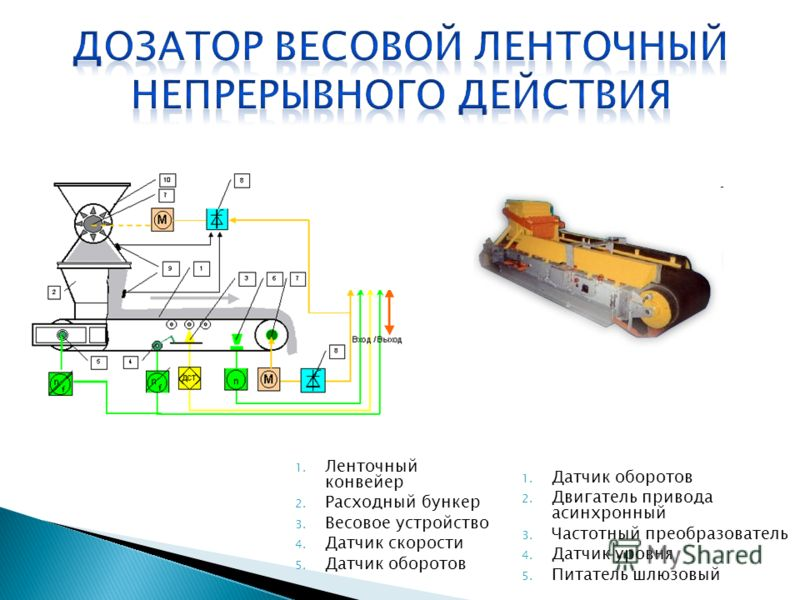 1. Ленточный конвейер 2. Расходный бункер 3. Весовое устройство 4. Датчик скорости 5. Датчик оборотов 1. Датчик оборотов 2. Двигатель привода асинхронный 3. Частотный преобразователь 4. Датчик уровня 5. Питатель шлюзовый