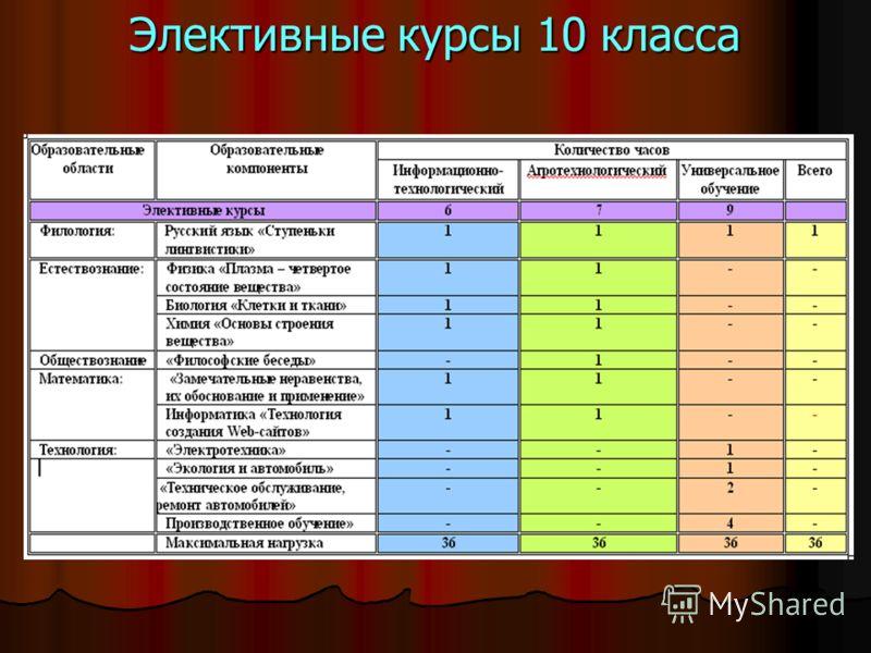 Элективные курсы 10 класса