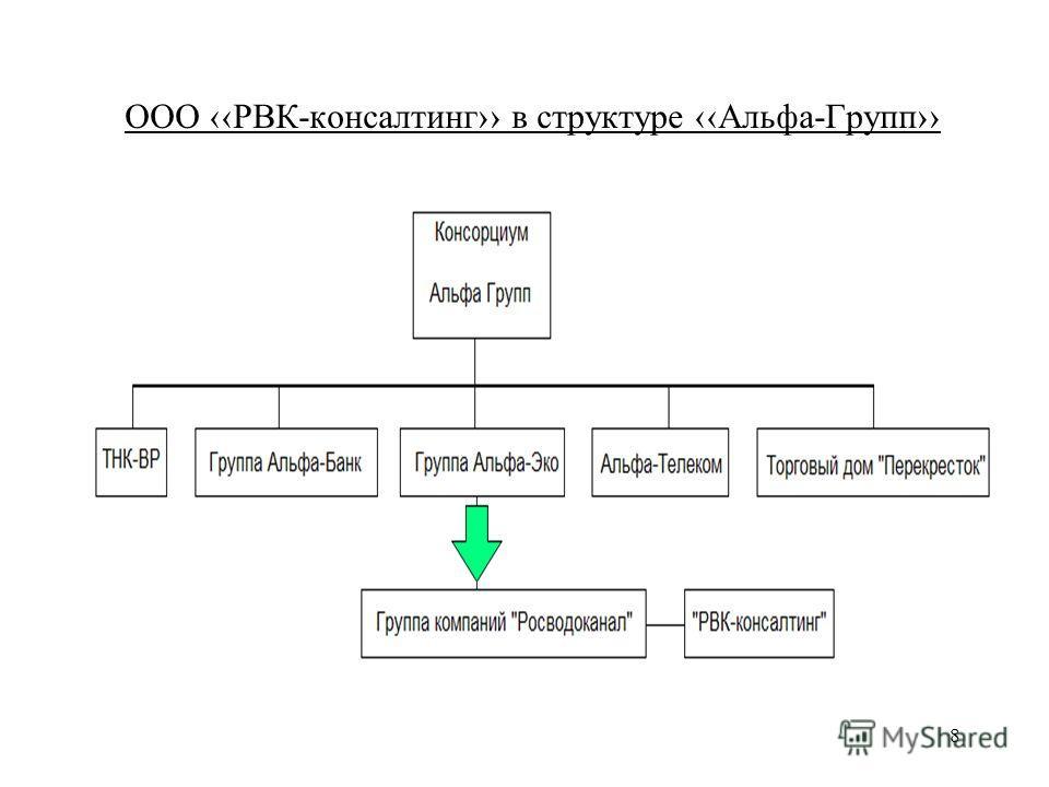8 ООО РВК-консалтинг в структуре Альфа-Групп