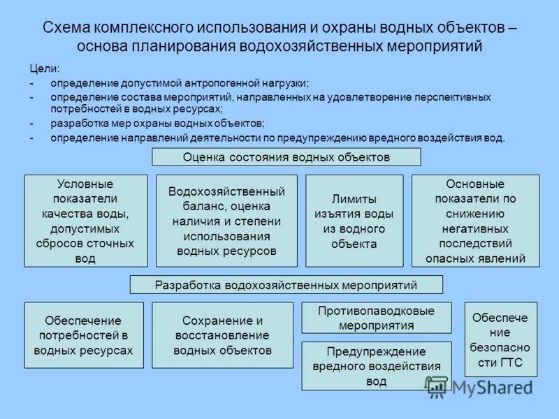 Схема комплексного использования и охраны водных объектов – основа планирования водохозяйственных мероприятий Цели: -определение допустимой антропогенной нагрузки; -определение состава мероприятий, направленных на удовлетворение перспективных потребн