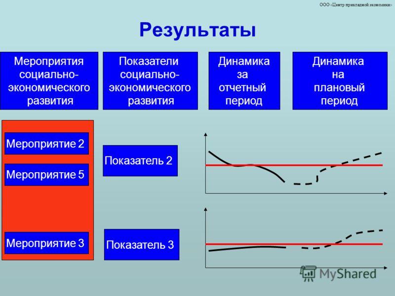 ООО «Центр прикладной экономики» Результаты Показатели социально- экономического развития Показатель 2 Показатель 3 Динамика за отчетный период Динамика на плановый период Мероприятия социально- экономического развития Мероприятие 2 Мероприятие 5 Мер