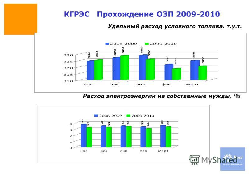 DateTitle of presentation Use: Insert classification Удельный расход условного топлива, т.у.т. КГРЭС Прохождение ОЗП 2009-2010 Расход электроэнергии на собственные нужды, %